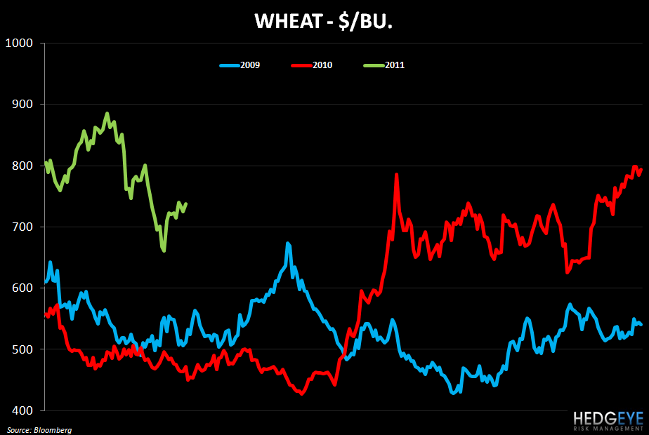 WEEKLY COMMODITY MONITOR - wheat 329