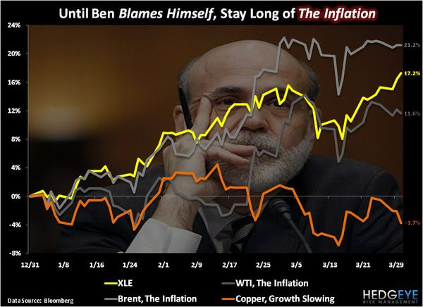 CHART OF THE DAY: Until Ben Blames Himself, Stay Long of The Inflation - Chart of the Day 4