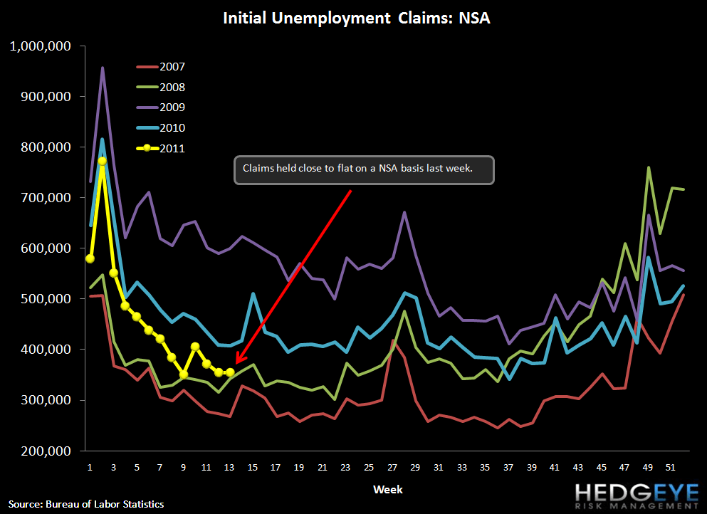 INITIAL JOBLESS CLAIMS REMAIN NARROWLY UNDER 400K - nsa