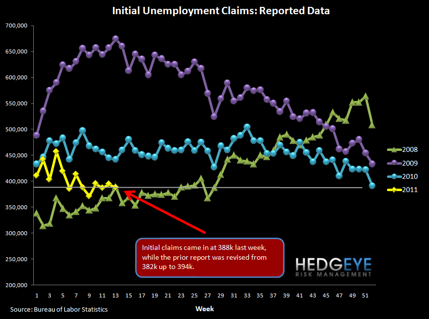 INITIAL JOBLESS CLAIMS REMAIN NARROWLY UNDER 400K - raw