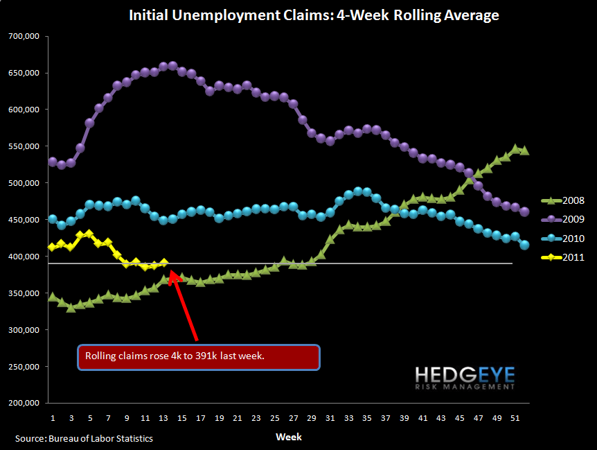 INITIAL JOBLESS CLAIMS REMAIN NARROWLY UNDER 400K - rolling
