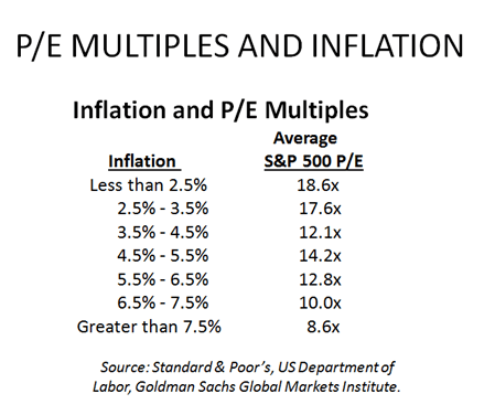 Even If Stocks Are Expensive, Are They Still A Good Relative Value? Not So Sure . . . - 3