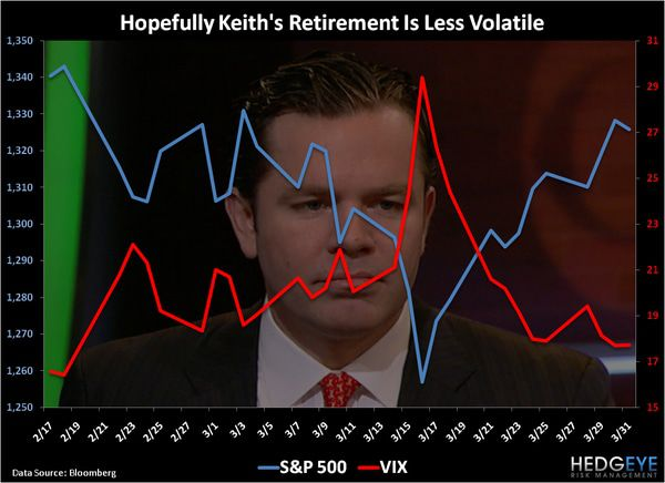 CHART OF THE DAY: Keith's Retirement Volatility -  chart