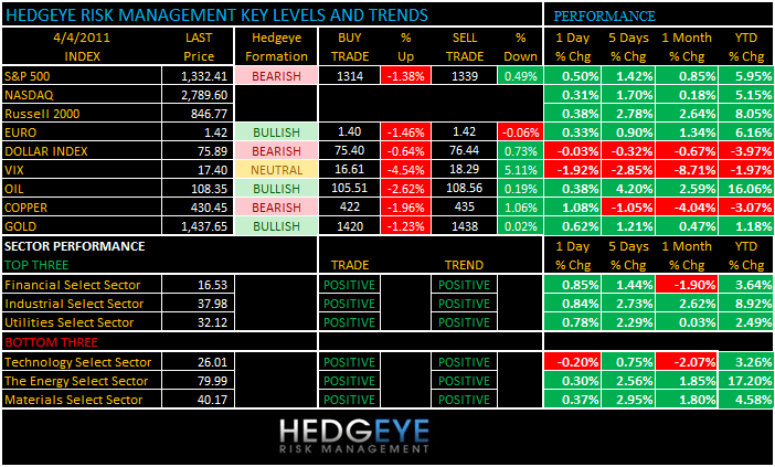 THE HEDGEYE DAILY OUTLOOK - levels 4