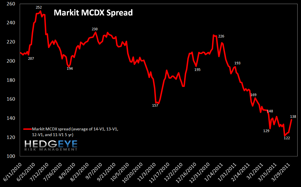 WEEKLY RISK MONITOR FOR FINANCIALS: FINANCIALS SWAPS TIGHTEN AS US GOVT SHUTDOWN RISK LOOMS - markit