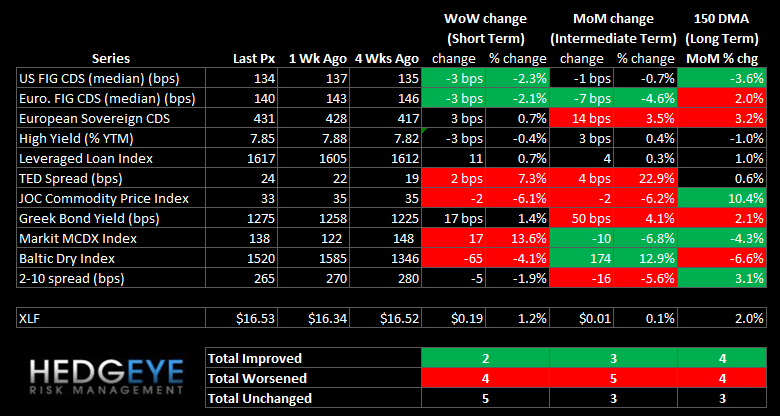 WEEKLY RISK MONITOR FOR FINANCIALS: FINANCIALS SWAPS TIGHTEN AS US GOVT SHUTDOWN RISK LOOMS - summary
