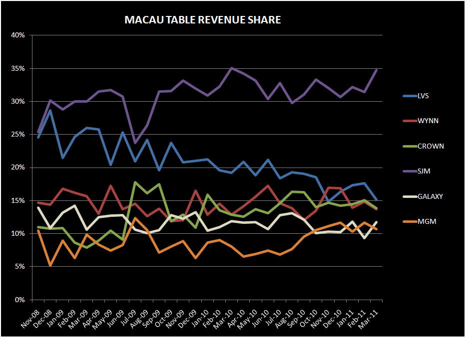 MACAU: MAGNIFICENT MARCH  - table