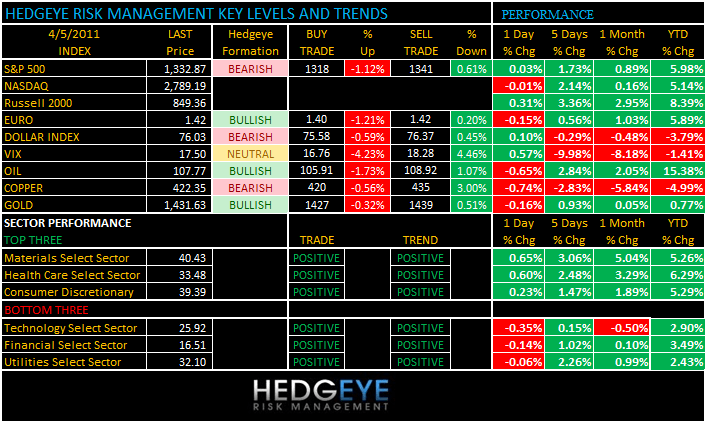 THE HEDGEYE DAILY OUTLOOK - levels 45