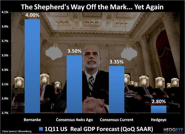 CHART OF THE DAY: The Shepherd's Way Off the Mark... Yet Again -  chart