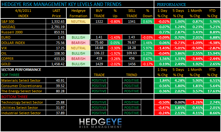 THE HEDGEYE DAILY OUTLOOK - levels 46