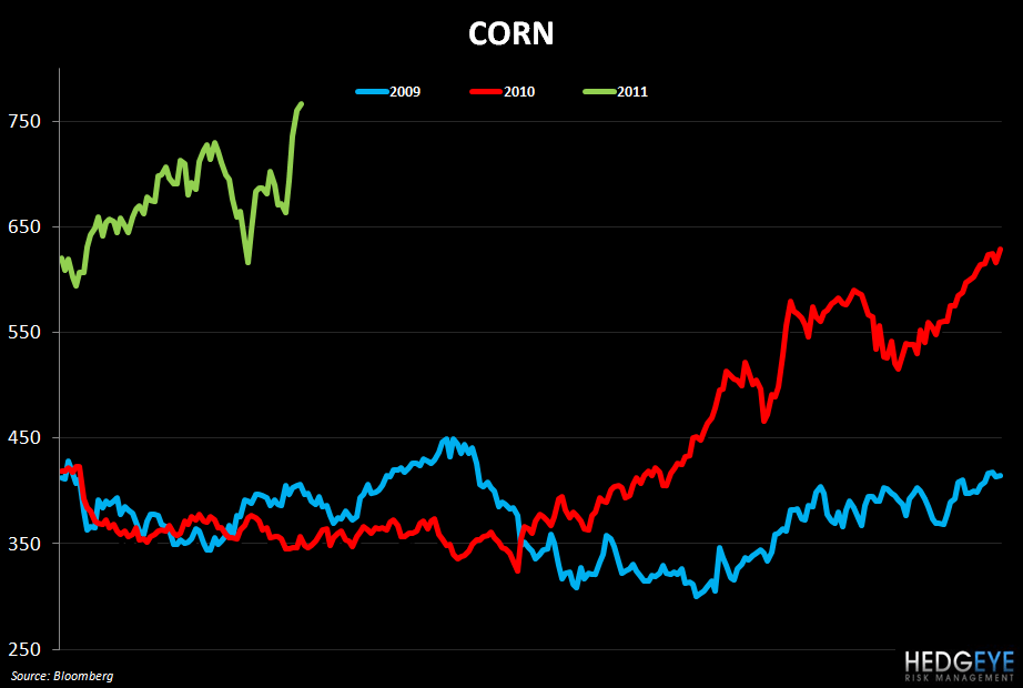 WEEKLY COMMODITY MONITOR: CMG, JACK, SAFM, BWLD, DPZ, PZZA - corn chart 4