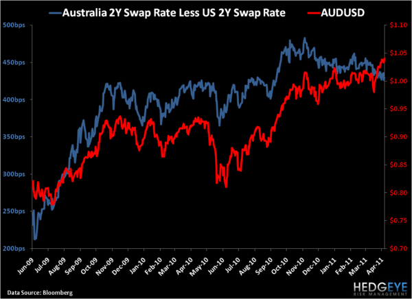 Aussie Dollar Getting Long In The Tooth? - 11