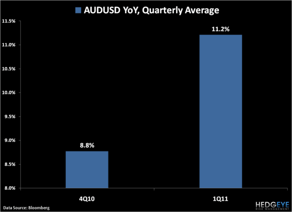 Aussie Dollar Getting Long In The Tooth? - 7