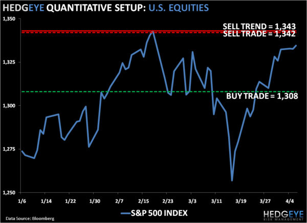 Wait & Watch: SP500 Levels, Refreshed - 1