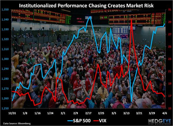 CHART OF THE DAY: Institutionalized Performance Chasing Creates Market Risk -  chart