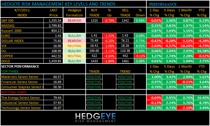 THE HEDGEYE DAILY OUTLOOK - levels 47