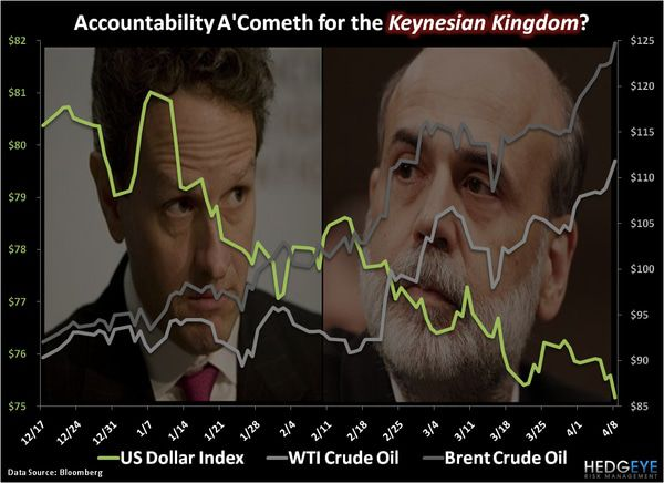 CHART OF THE DAY: Accountability A'Cometh for the Keynesian Kingdom? -  chart