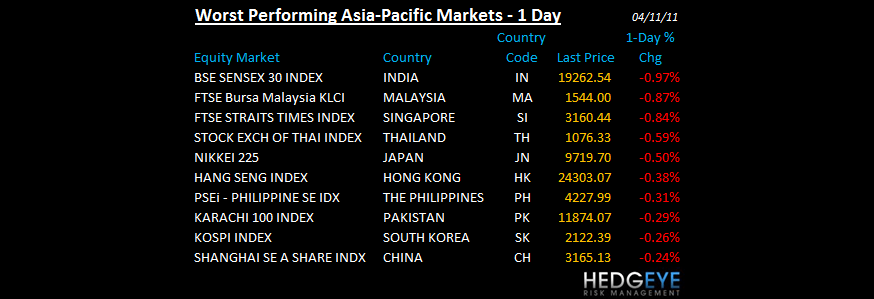 THE HEDGEYE DAILY OUTLOOK - WORST PERFORMING ASIA