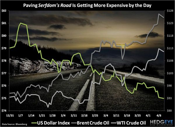 CHART OF THE DAY: Paving Serfdom's Road in Getting More Expensive by the Day -  Chart