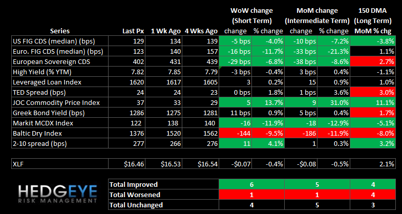 WEEKLY RISK MONITOR FOR FINANCIALS: SWAPS SIGNAL FALLING RISK - summary
