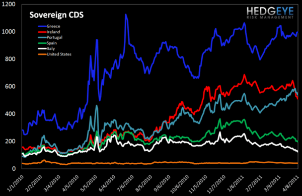 European Risk Monitor: Negative Greek Divergence  - CDS