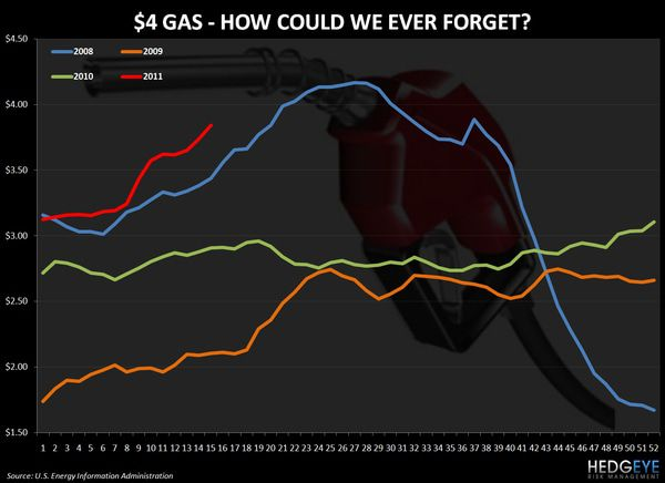 CHART OF THE DAY: $4 Gas - How Could We Ever Forget? -  chart