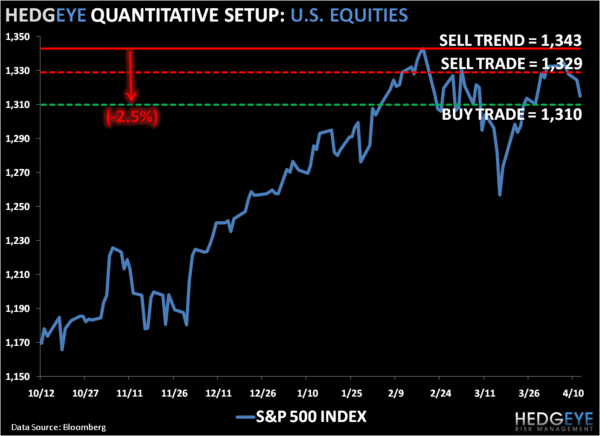 Short Covering Opportunity: SP500 Levels, Refreshed - 1