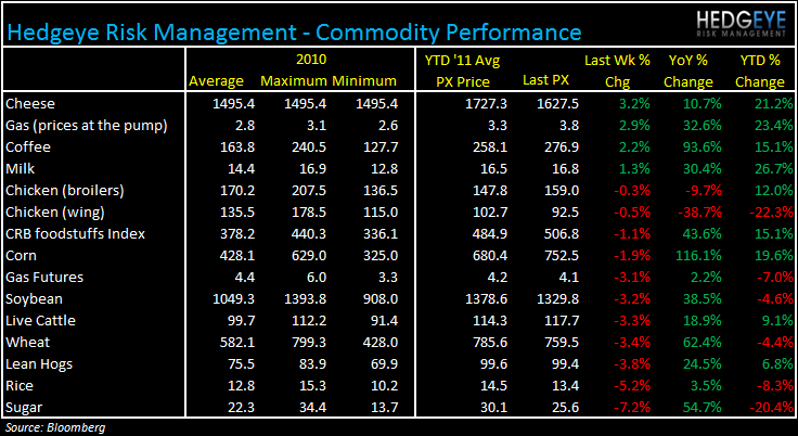 WEEKLY COMMODITY MONITOR: DPZ, PZZA, DRI, CBRL, PNRA - com412