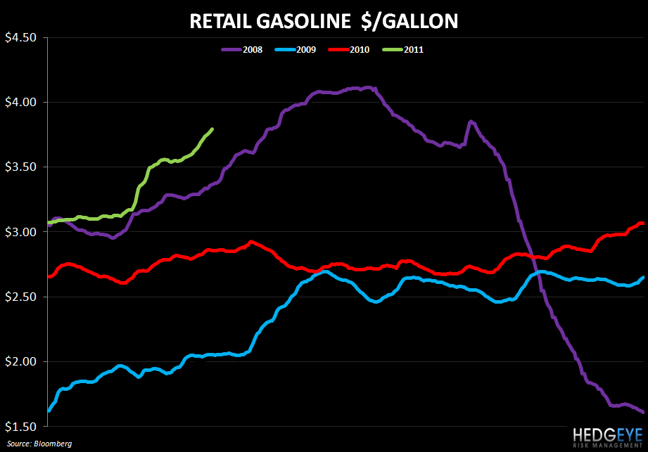 WEEKLY COMMODITY MONITOR: DPZ, PZZA, DRI, CBRL, PNRA - retail gas 412