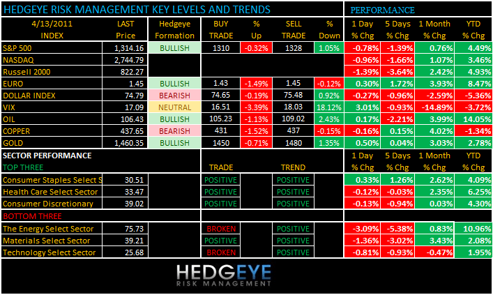 THE HEDGEYE DAILY OUTLOOK - levels413