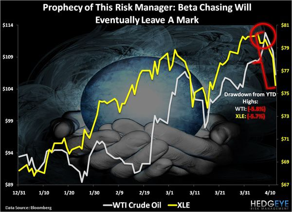 CHART OF THE DAY: Beta Chasing Will Eventually Leave a Mark -  chart