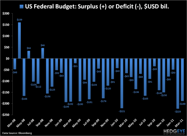 Federal Deficit Update: Is the United States Knock, Knock, Knocking on Bankruptcy's Door? - 3