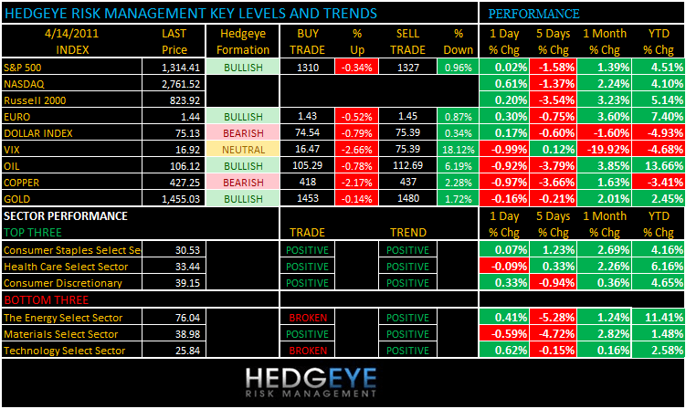 THE HEDGEYE DAILY OUTLOOK - levels 414