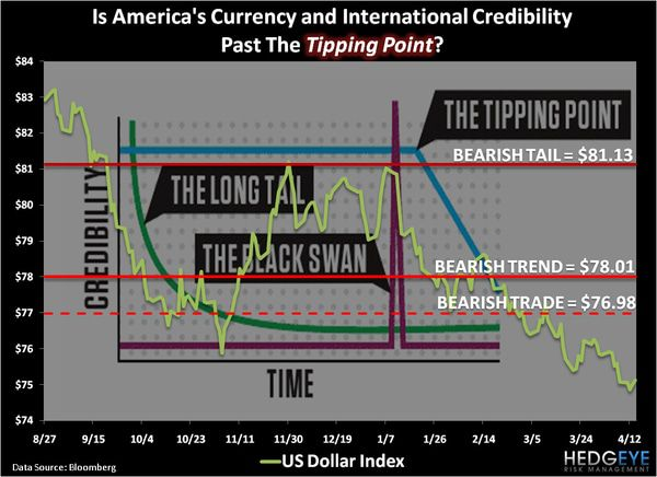 CHART OF THE DAY: Past the Tipping Point? -  chart