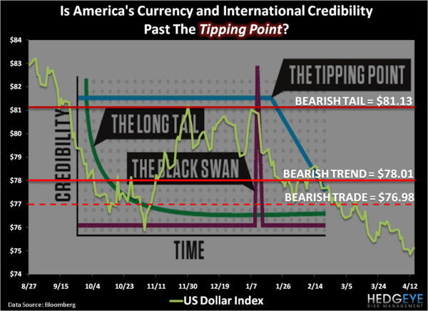 Tipping Point - Chart of the Day