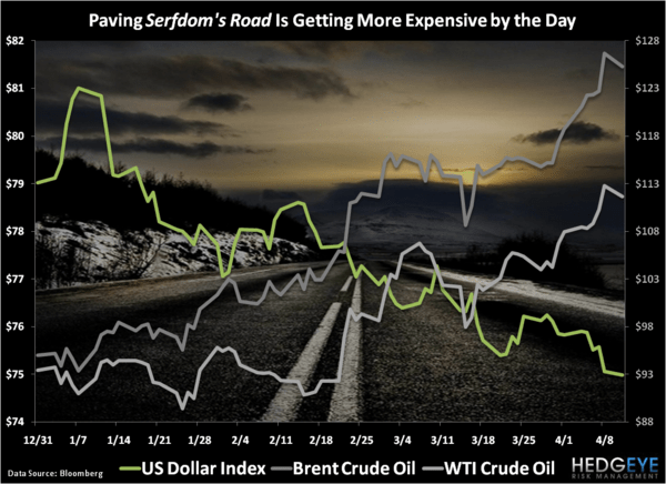 Serfdom's Road - Chart of the Day