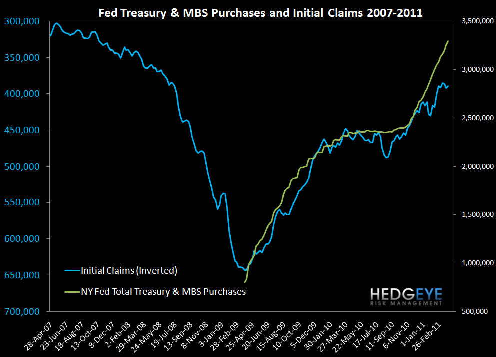 QE2 ENDING WILL RIPPLE THROUGH BOTH CLAIMS AND THE MARKET - Fed
