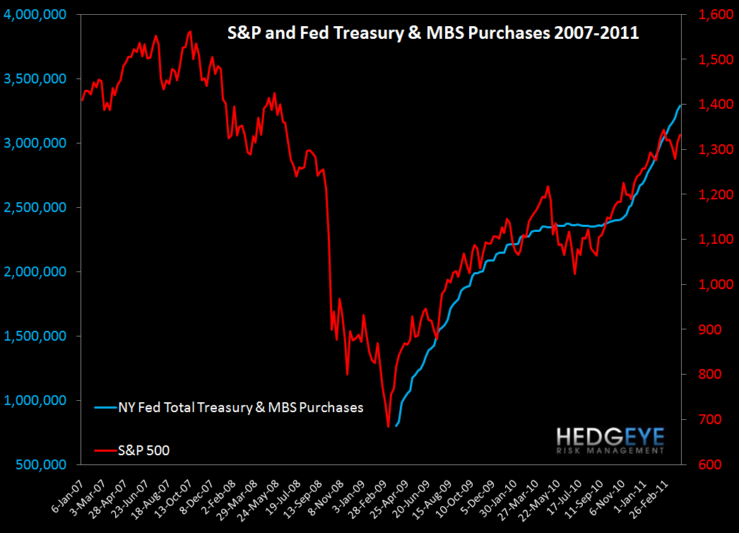 QE2 ENDING WILL RIPPLE THROUGH BOTH CLAIMS AND THE MARKET - S P and Fed