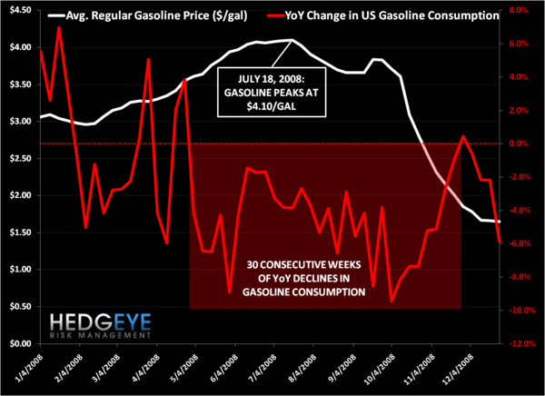 CBRL - demand demolition - gasoline energy
