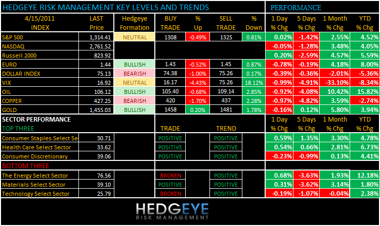 THE HEDGEYE DAILY OUTLOOK - LEVELS 415