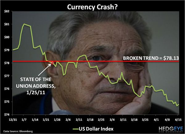 CHART OF THE DAY: Currency Crash? -  chart