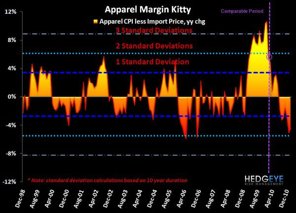 Inflation Spreads: 13 not 12 - Margin Kitty