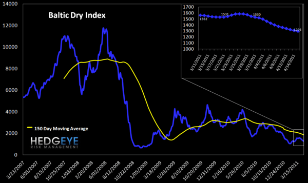 WEEKLY RISK MONITOR FOR FINANCIALS: GREECE FLASHES RED & MORTGAGE INSURERS WIDEN - Baltic dry