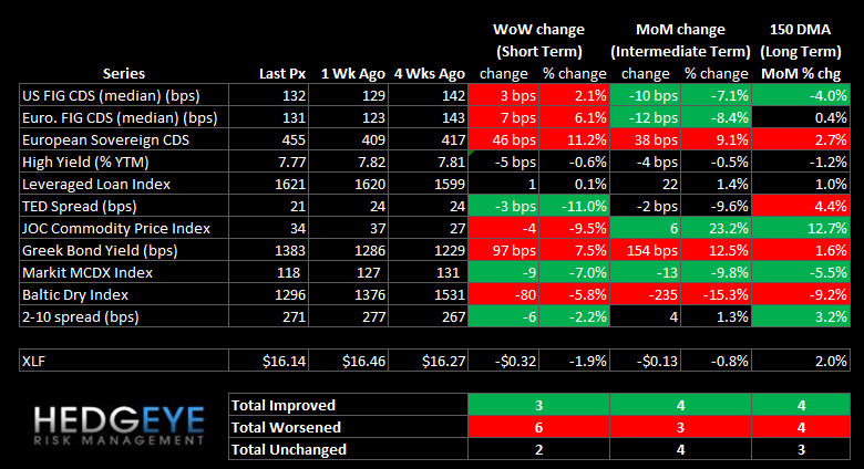 WEEKLY RISK MONITOR FOR FINANCIALS: GREECE FLASHES RED & MORTGAGE INSURERS WIDEN - summary