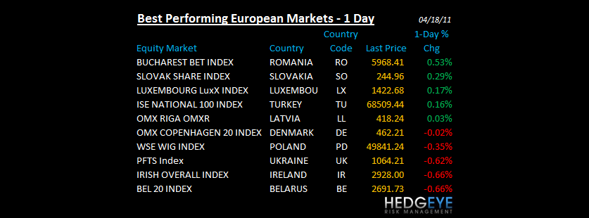 THE HEDGEYE DAILY OUTLOOK - BEST PERFORMING EURO
