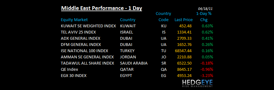 THE HEDGEYE DAILY OUTLOOK - MIDEAST PERFORMANCE