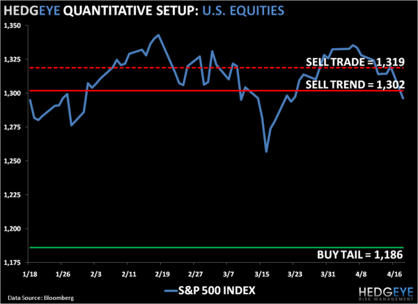 Breakdown: SP500 Levels, Refreshed... - 1