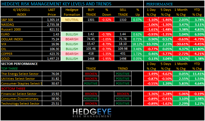 THE HEDGEYE DAILY OUTLOOK - levels 419