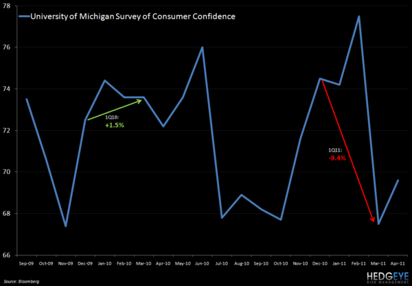 MCD: MARCH SALES PREVIEW - univ mich consumer conf 419