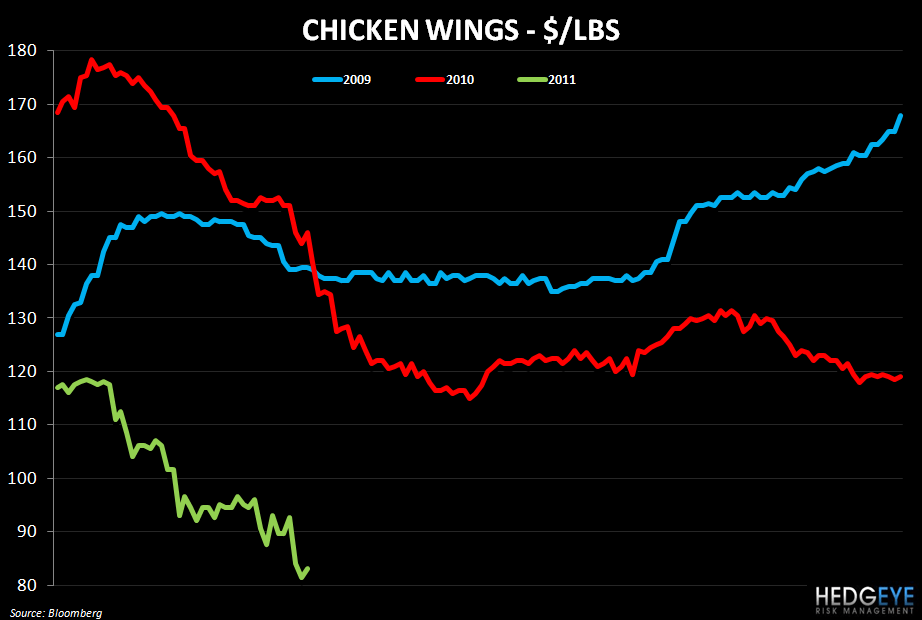 WEEKLY COMMODITY MONITOR: SBUX, GMCR, PEET, PNRA, CBRL, CAKE, BWLD - chicken wings 419